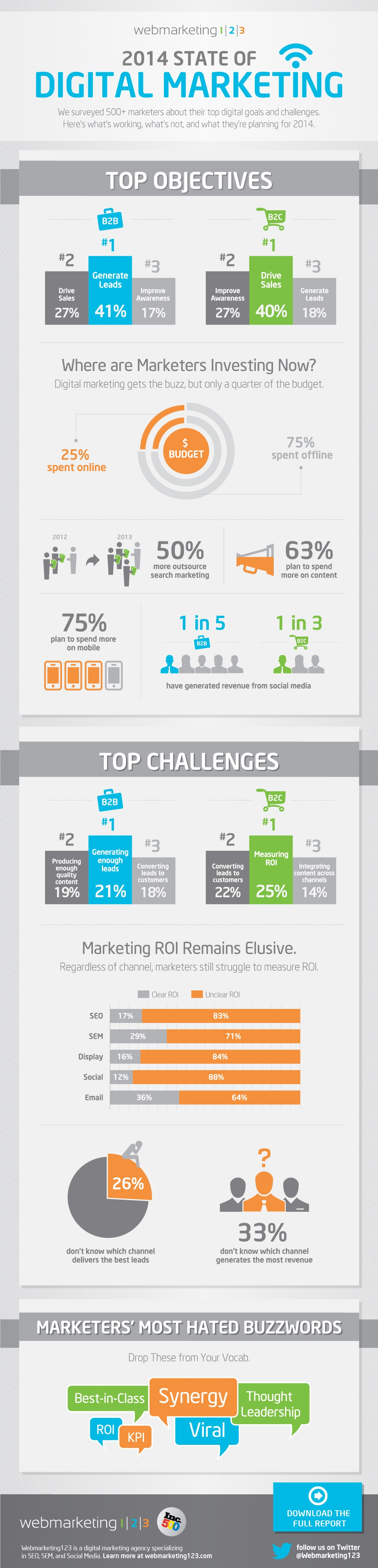 2014 DMR Infographic