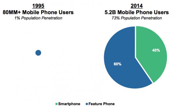 Global Mobile Usage 2015 Meeker Report