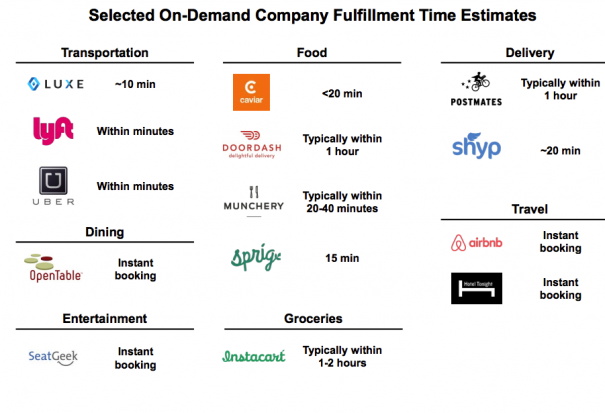 Meeker Report On Demand Services