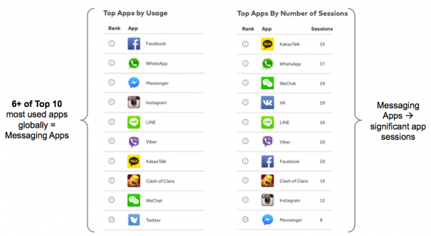 Top Mobile Apps 2015 From Meeker Report