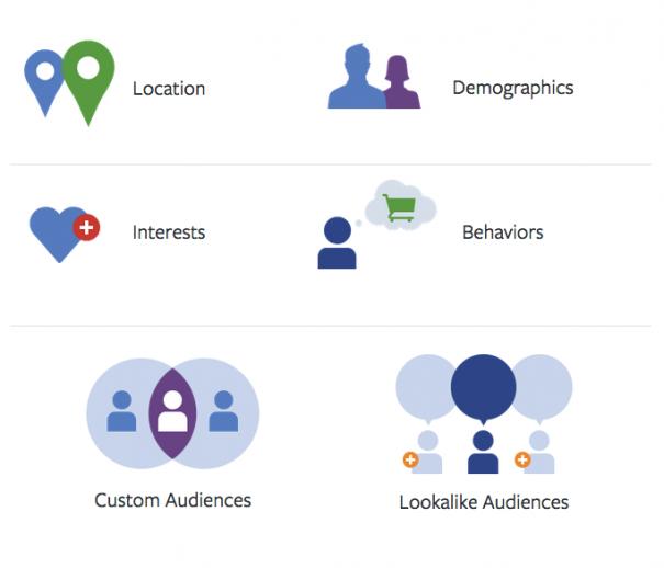 Facebook Targeting and Audiences